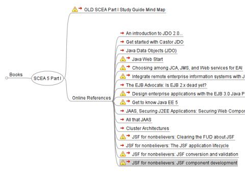 SCEA 5 Part I Mind Map Screenshot